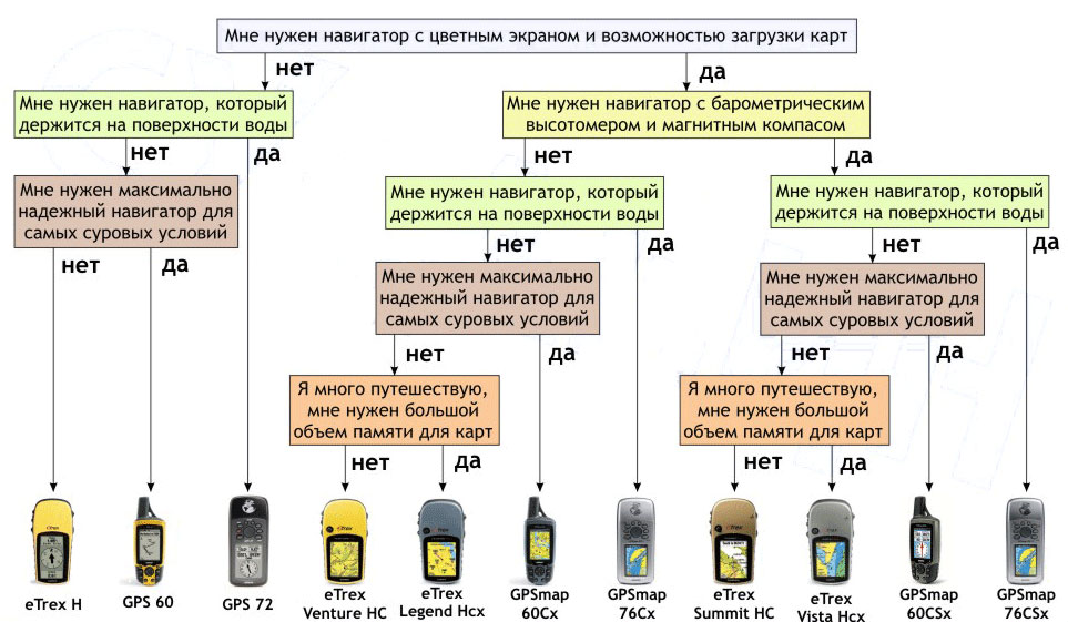 Схема выбора навигатора